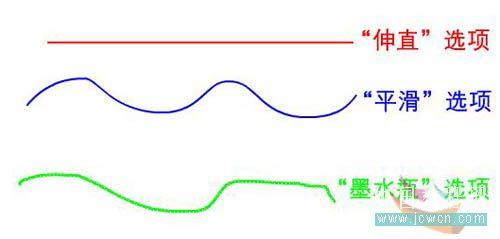 Flash动画制作软件新手鼠绘教程:熟悉鼠绘工具 Flash动画制作 第2张