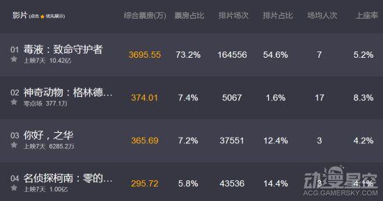 《名侦探柯南》M22中国票房破亿 动作戏太帅 动漫星空 第2张