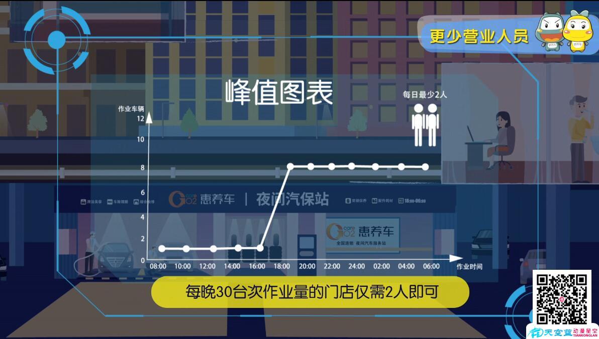 《惠养车》企业MG动画广告宣传片制作峰值营业对比.jpg