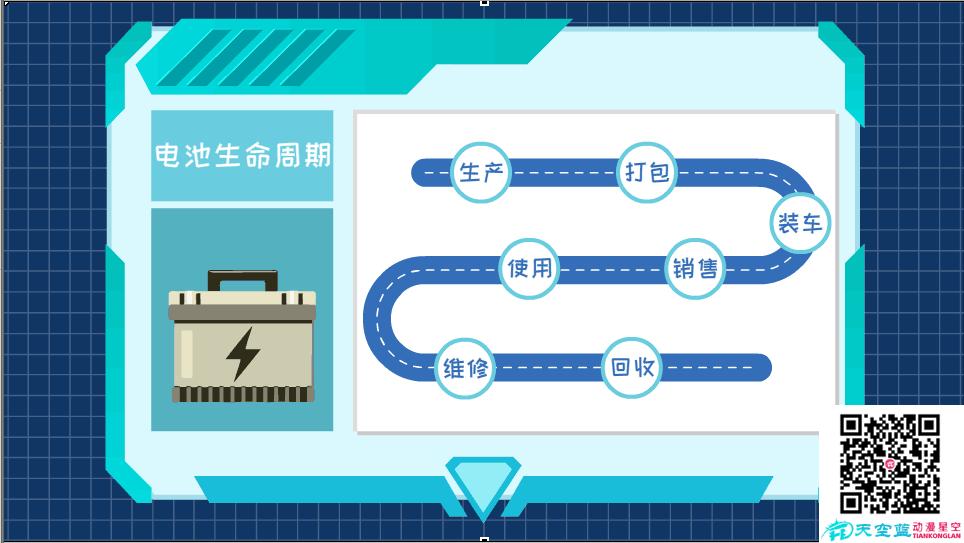 东风标识解析及电池集成应用平台电池生命周期.png