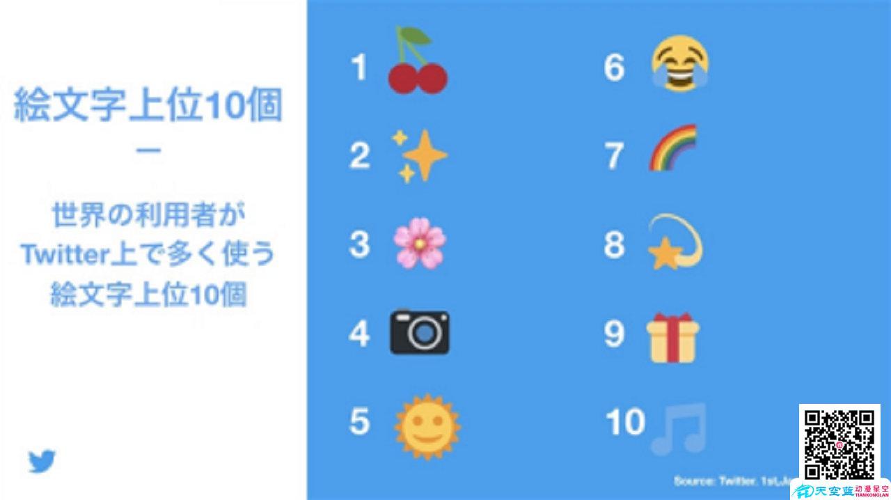 世界上被用最多的十个表情 第一是什么鬼?