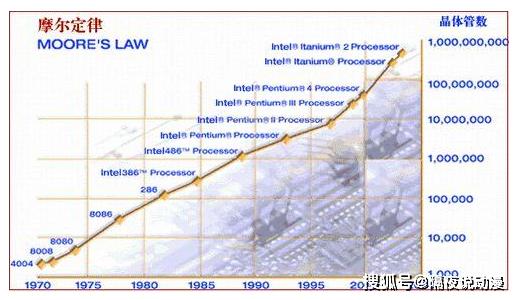 中国动画片:摩尔定律